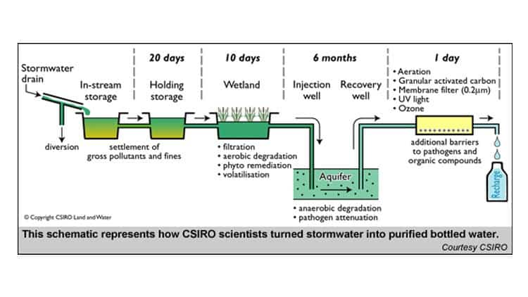 Turning stormwater into drinking water