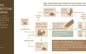 Copper Regulations Made Easy