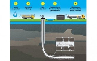 The Effects of Hydraulic Fracturing