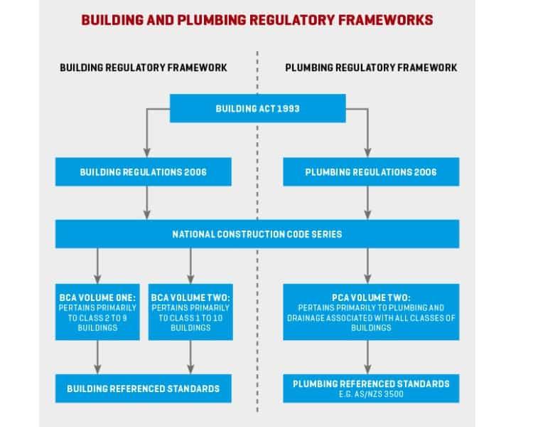 Plumbing Industry Regulations | Plumbing Contractor