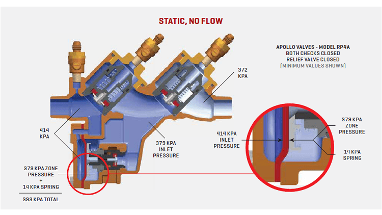 preventing a disaster backflow prevention plumbing. Black Bedroom Furniture Sets. Home Design Ideas