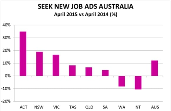 Figure 2: SEEK new job advertisement percentage growth year-on-year by state.