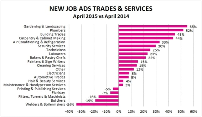 Figure 1: SEEK New Job Ad growth across the Australian Trades and Services Industry, year-on-year to April 2015